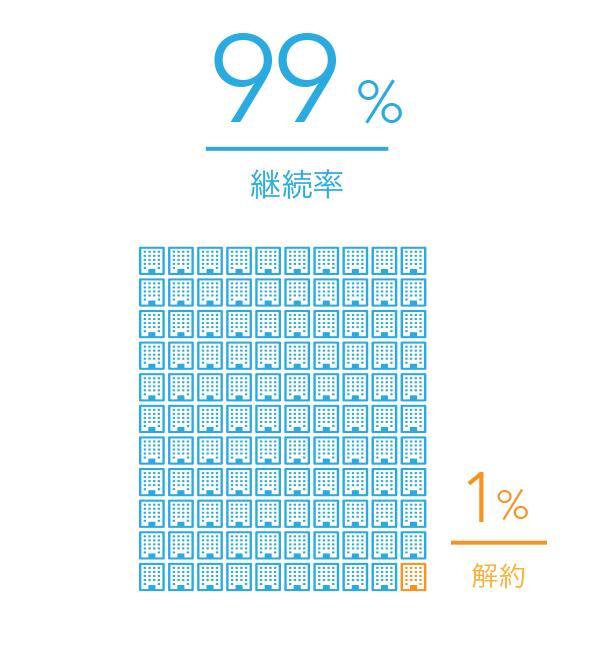 顧客満足度+40%